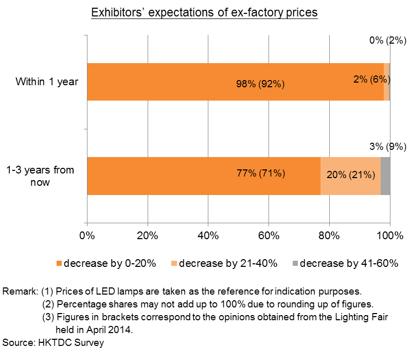 Chart: Exhibitors' expectations of ex-factory prices