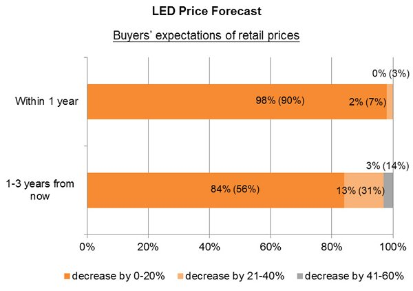 Chart: Buyers' expectations of retail prices