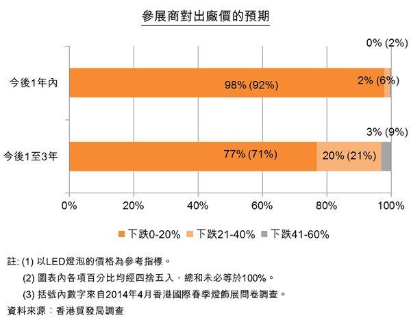 图:参展商对出厂价的预期