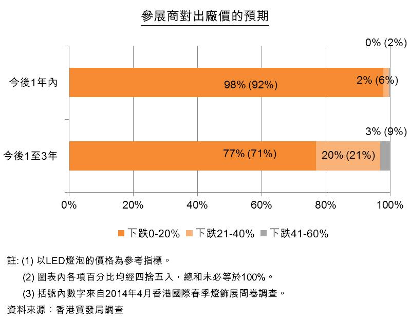 圖:參展商對出廠價的預期