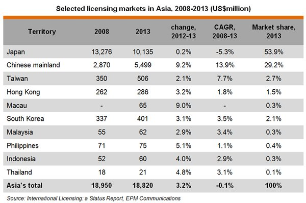 Table: Selected licensing markets in Asia, 2008-2013 (US$million)