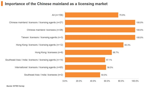 Chart: Importance of the Chinese mainland as a licensing market