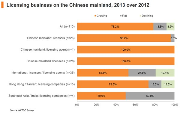 Chart: Licensing business on the Chinese mainland, 2013 over 2012