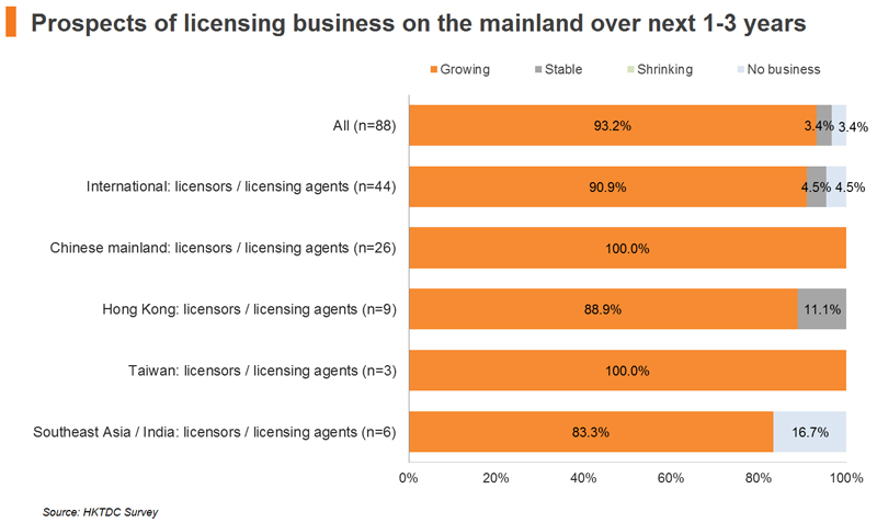 Chart: Prospects of licensing business on the mainland over next 1-3 years