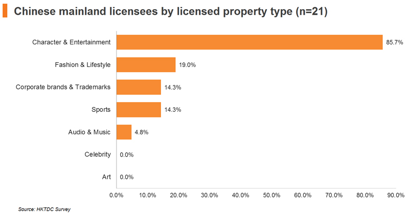 Chart: Chinese mainland licensees by licensed property type (n=21)