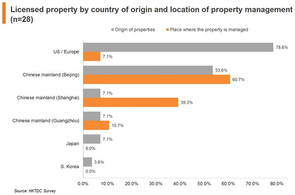 Chart: Licensed property by country of origin and location of property management (n=28)