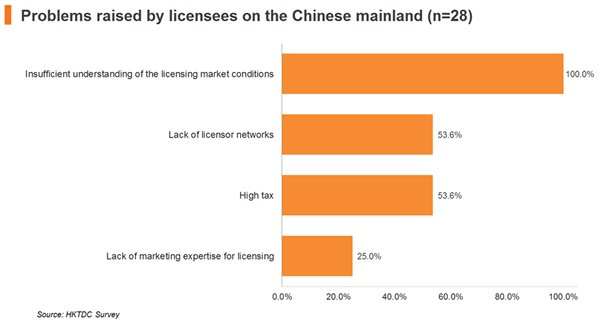 Chart: Problems raised by licensees on the Chinese mainland (n=28)
