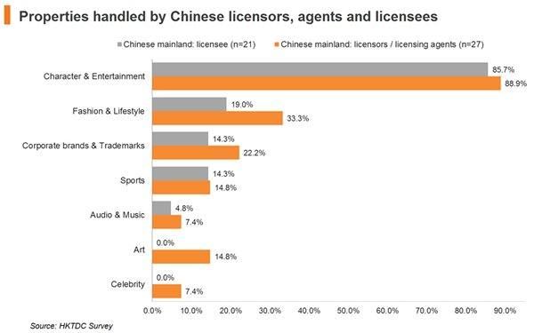 Chart: Properties handled by Chinese licensors, agents and licensees