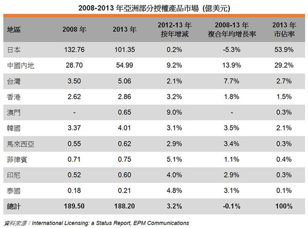 表: 2008-2013年亚洲部分授权产品市场 (亿美元)