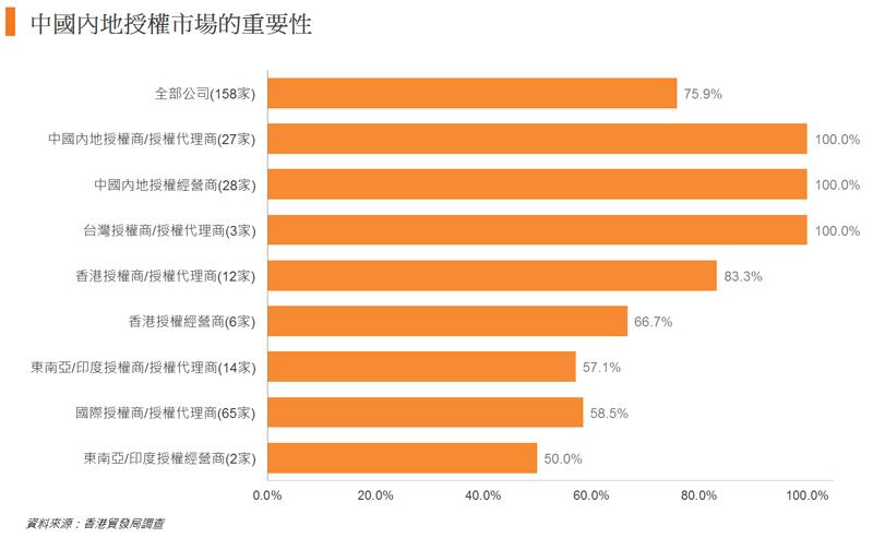 图: 中国内地授权市场的重要性
