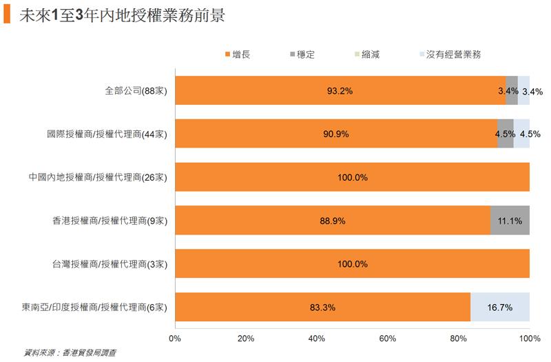 图: 未来1至3年内地授权业务前景