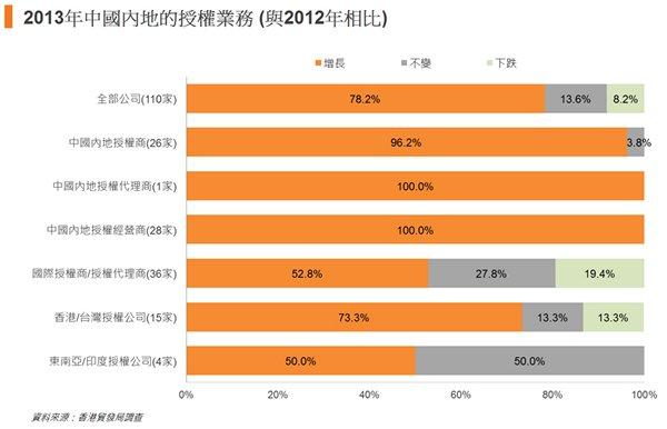 图: 2013年中国内地的授权业务 (与2012年相比)