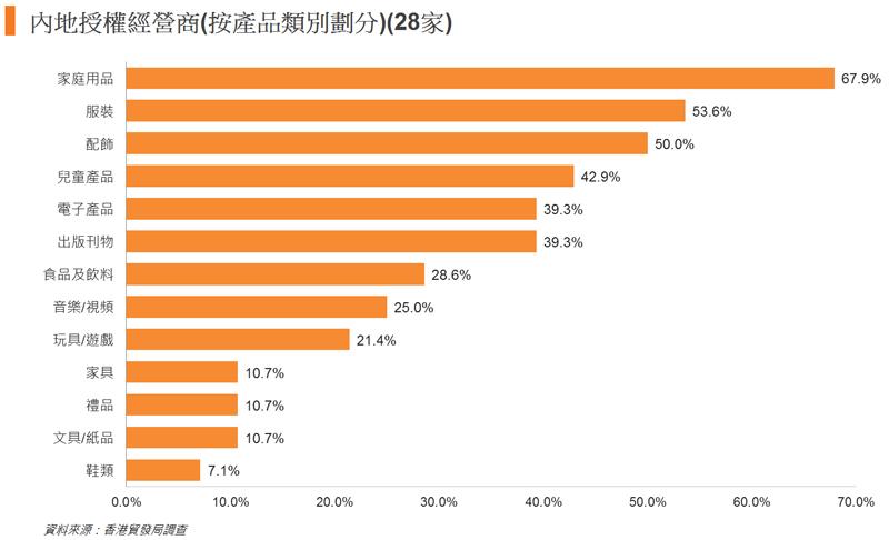 图: 内地授权经营商(按产品类别划分)(28家)