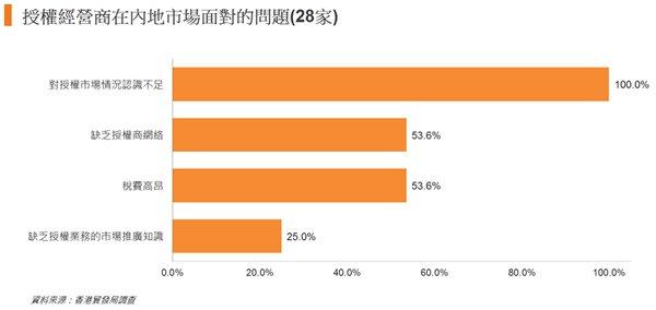 图: 授权经营商在内地市场面对的问题(28家)