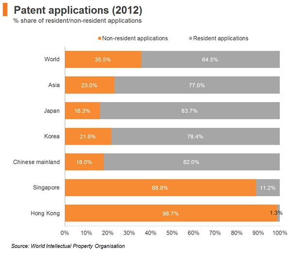 Chart: Patent applications (2012)