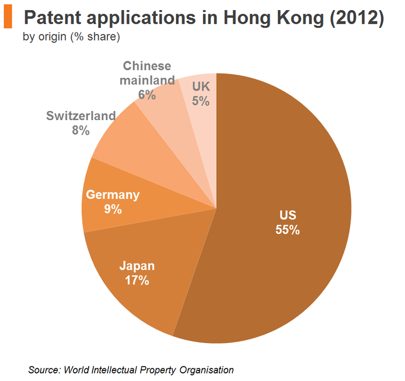 Chart: Patent applications in Hong Kong (2012)