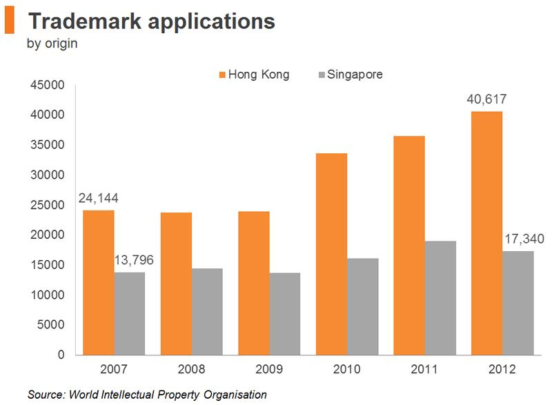 Chart: Trademark applications