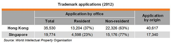 Table: Trademark applications (2012)