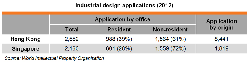 Table: Industrial design applications (2012)