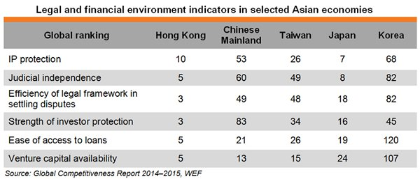Table: Legal and financial environment indicators in selected Asian economies