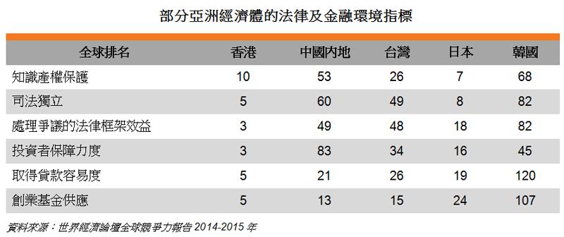 表: 部分亞洲經濟體的法律及金融環境指標