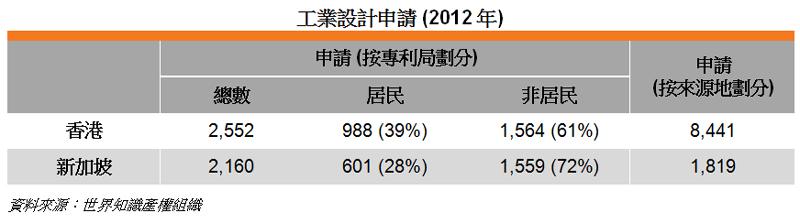表: 工業設計申請 (2012年)