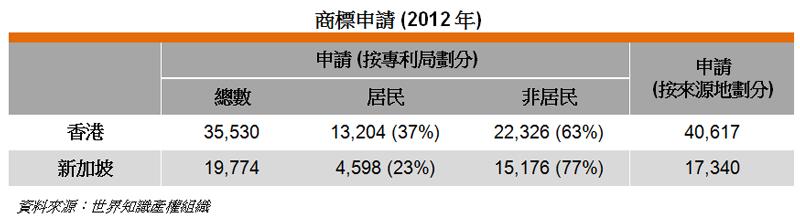 表: 商標申請 (2012年)