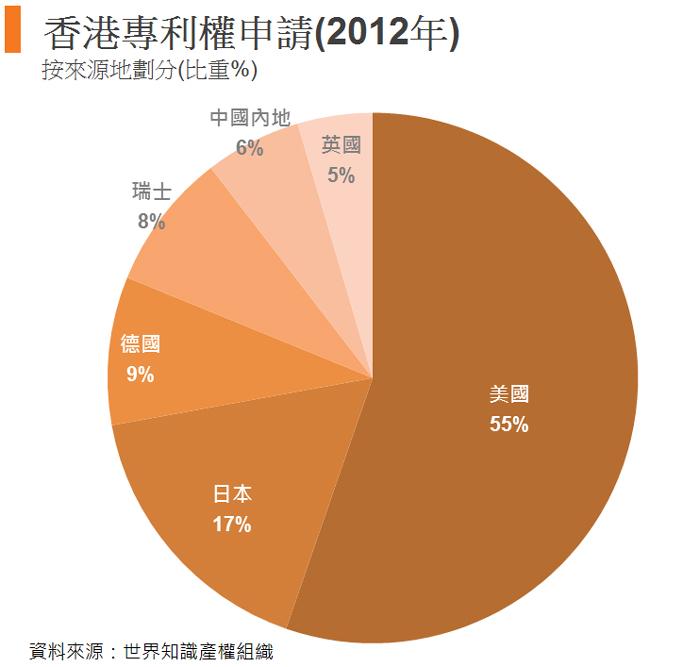 圖: 香港專利權申請(2012年)