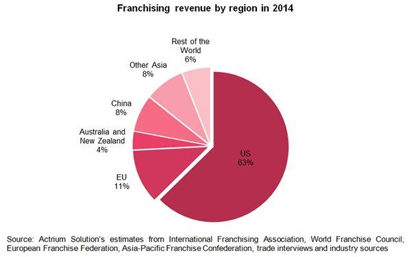 Chart: Franchising revenue by region in 2014