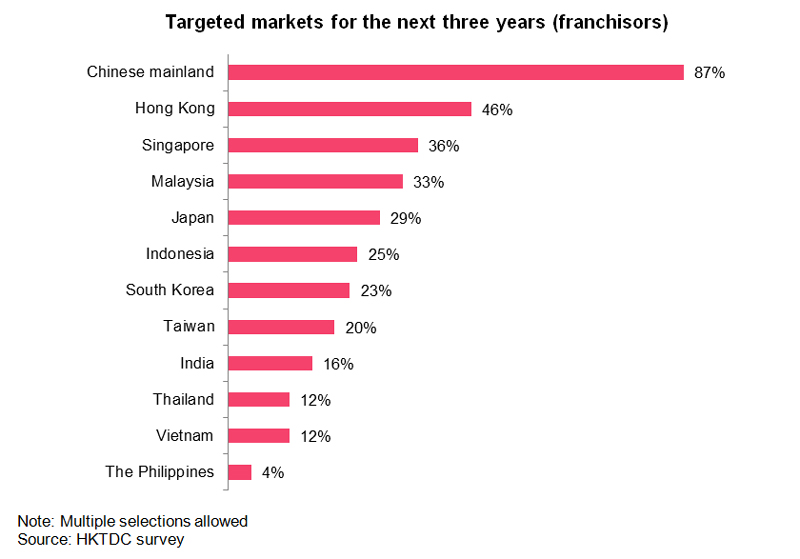 Chart: Targeted markets for the next three years (franshisors)