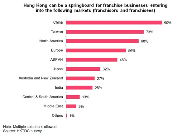 Chart: Hong Kong can be a springboard for franchise businesses entering into the following markets