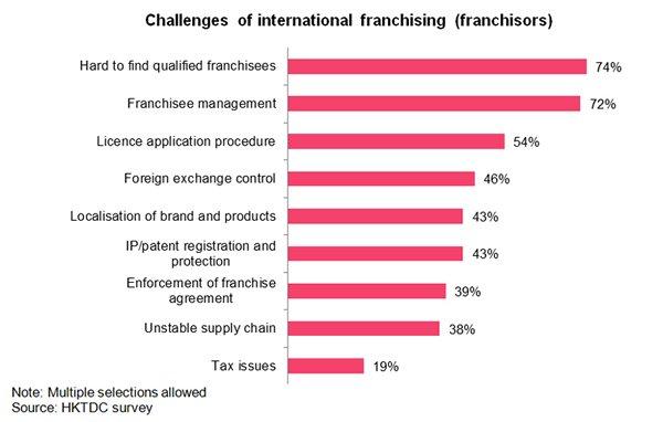 Chart: Challenges of international franchising (franchisors)