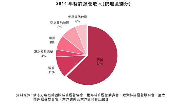 圖:2014年特許經營收入(按地區劃分)