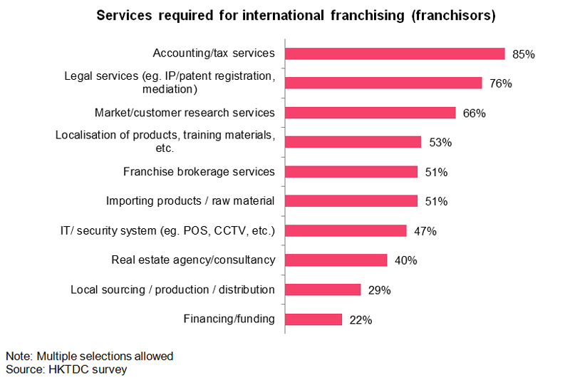 Chart: Services required for international franchising (franchisors)