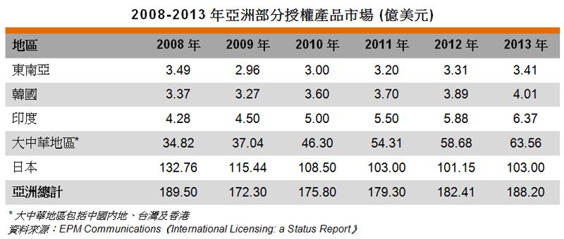 表: 2008-2013年亞洲部分授權產品市場 (億美元)