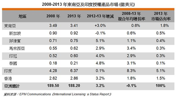 表: 2008-2013年東南亞及印度授權產品市場 (億美元)