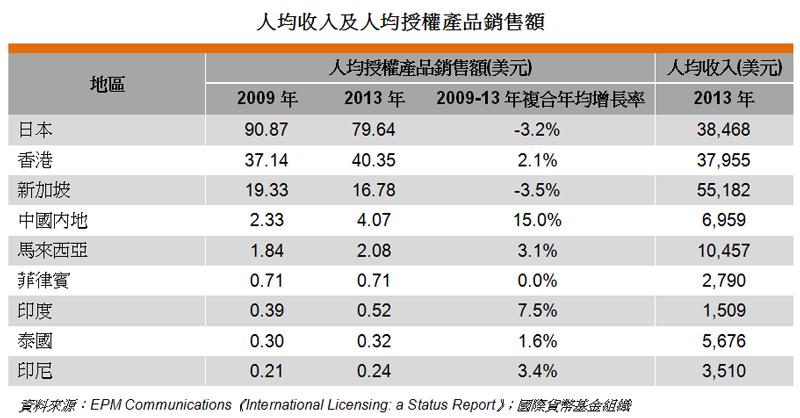 表: 人均收入及人均授權產品銷售額