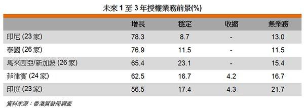 表: 未來1至3年授權業務前景(%)