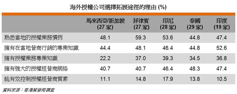 表: 海外授權公司選擇拓展途徑的理由 (%)