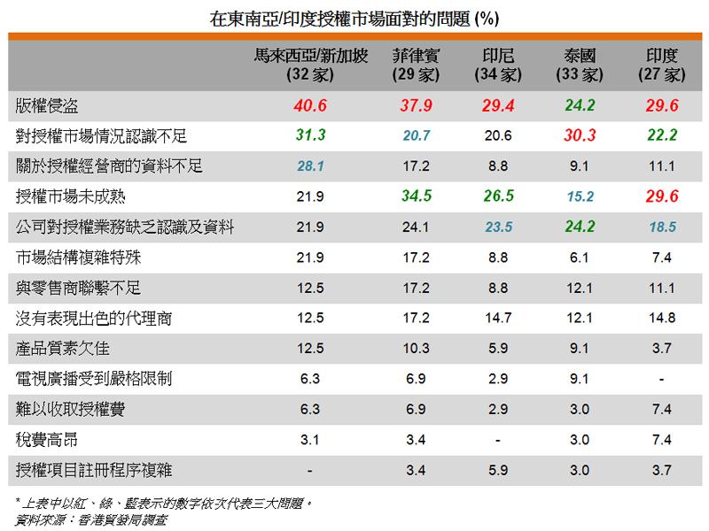 表: 在東南亞或印度授權市場面對的問題 (%)