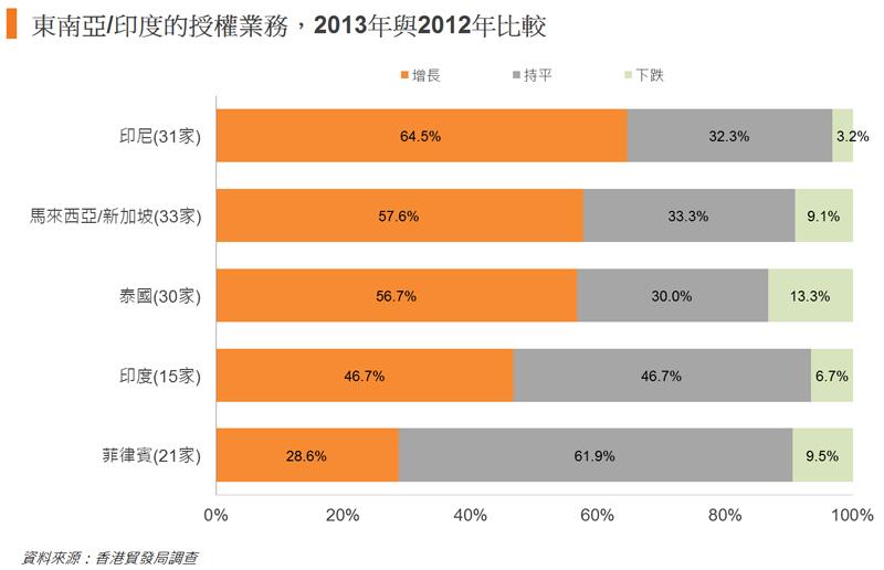 圖: 東南亞或印度的授權業務,2013年與2012年比較