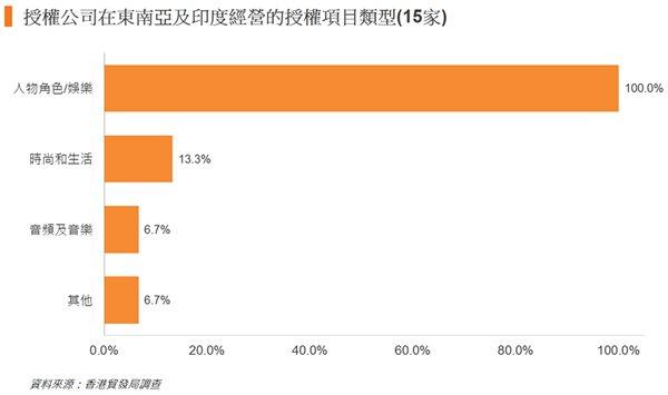 圖: 授權公司在東南亞及印度經營的授權項目類型(15家)