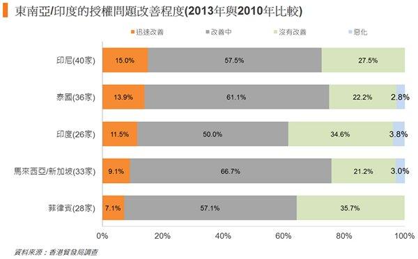 圖: 東南亞或印度的授權問題改善程度(2013年與2010年比較)