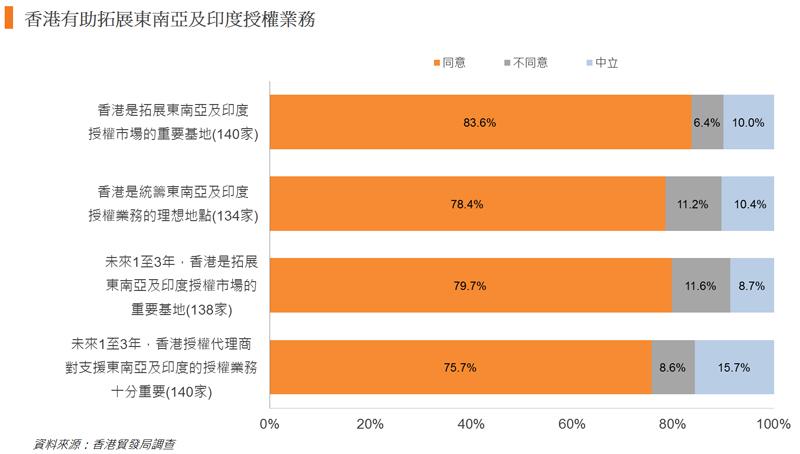 圖:香港有助拓展東南亞及印度授權業務
