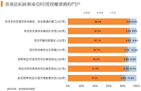 圖:香港是拓展東南亞或印度授權業務的門戶