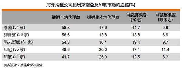 表: 海外授權公司拓展東南亞及印度市場的途徑(%)