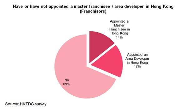 Chart: Have or have not appointed a master franchisee in Hong Kong