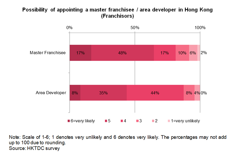 Chart: Possibility of appointing a master franchisee in Hong Kong
