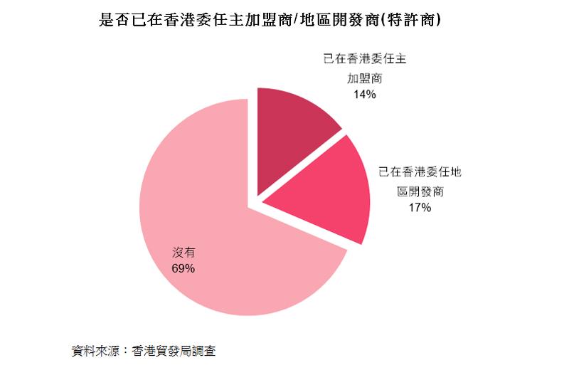 图:是否已在香港委任主加盟商