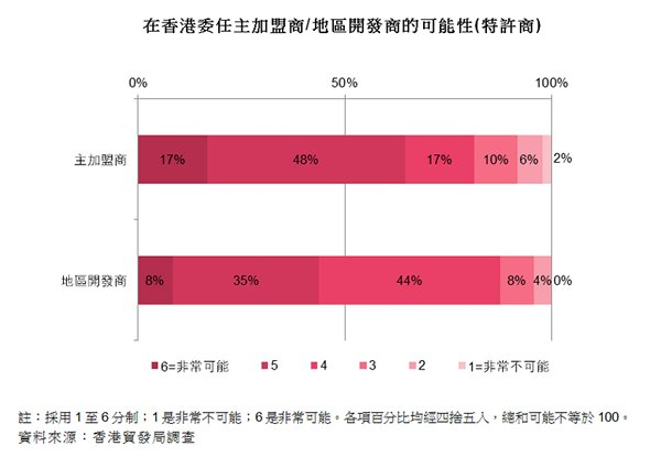 圖:在香港委任主加盟商的可能性